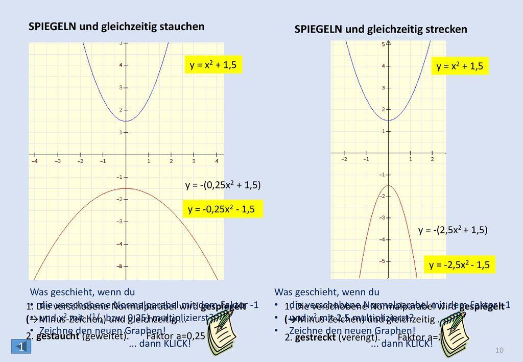 y = (x - d)2 VERSCHIEBEN DER NORMALPARABEL IN RICHTUNG DER X-ACHSE 1