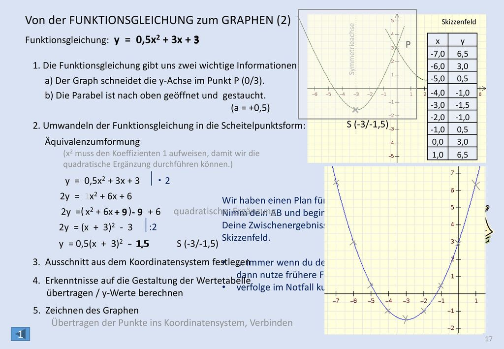 Vom Graphen zur Funktionsgleichung