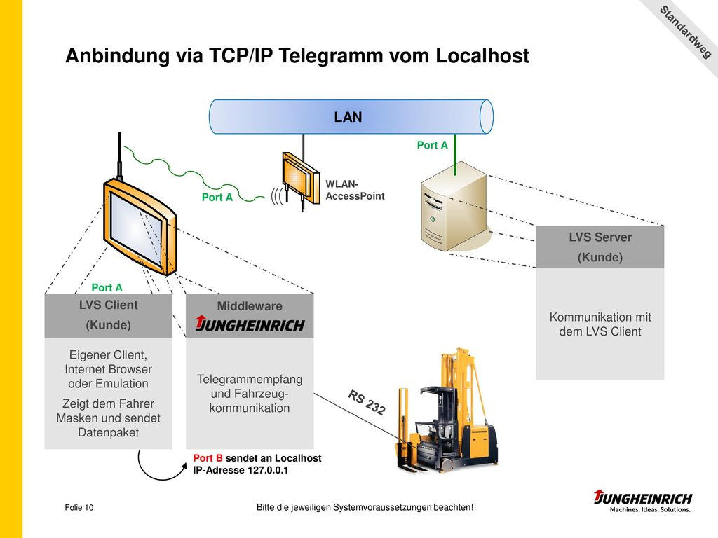 Anbindung via TCP/IP Telegramm vom Localhost