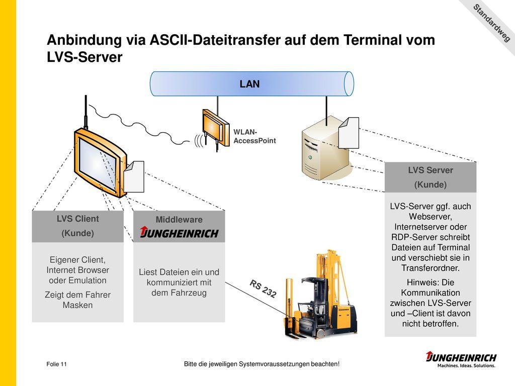 Anbindung via ASCII-Dateitransfer auf dem Terminal vom LVS-Server