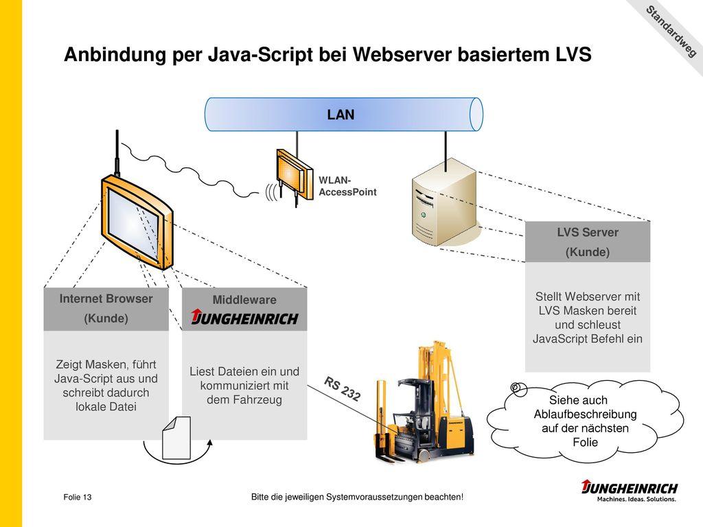 Anbindung per Java-Script bei Webserver basiertem LVS