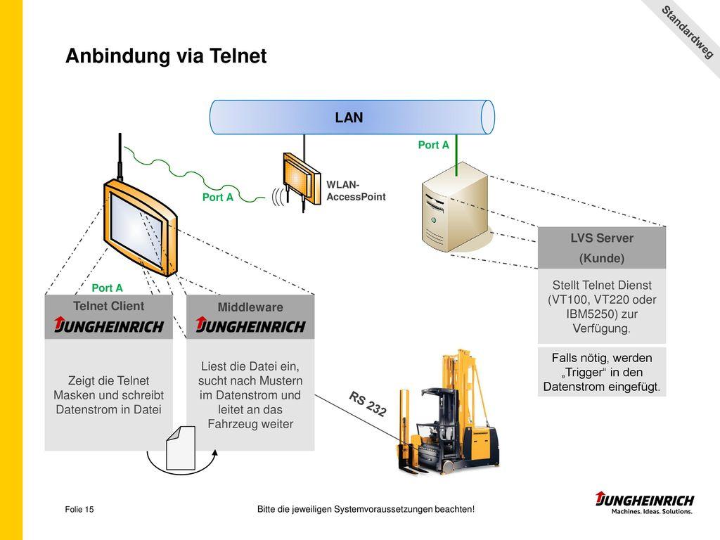 Anbindung via Telnet LAN LVS Server (Kunde)
