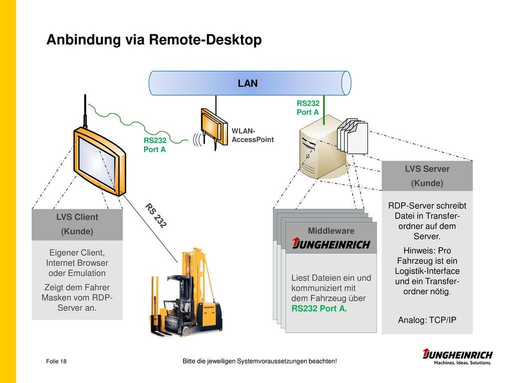 Anbindung via Remote-Desktop