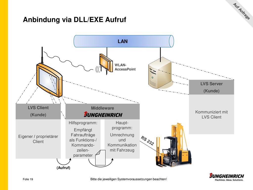 Anbindung via DLL/EXE Aufruf
