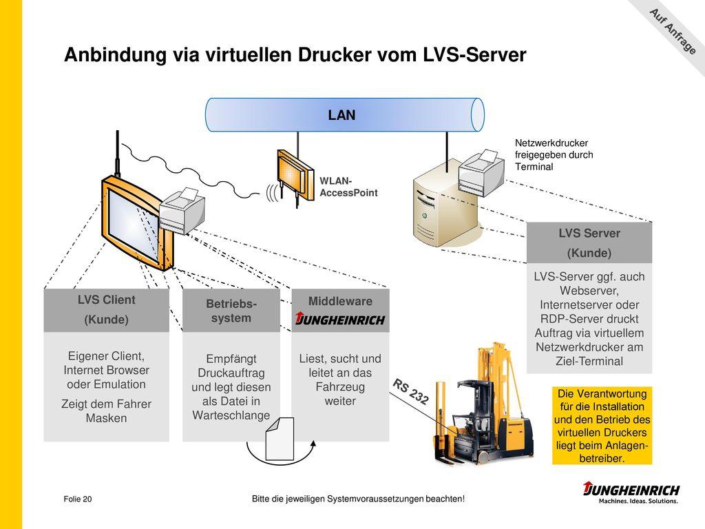 Anbindung via virtuellen Drucker vom LVS-Server