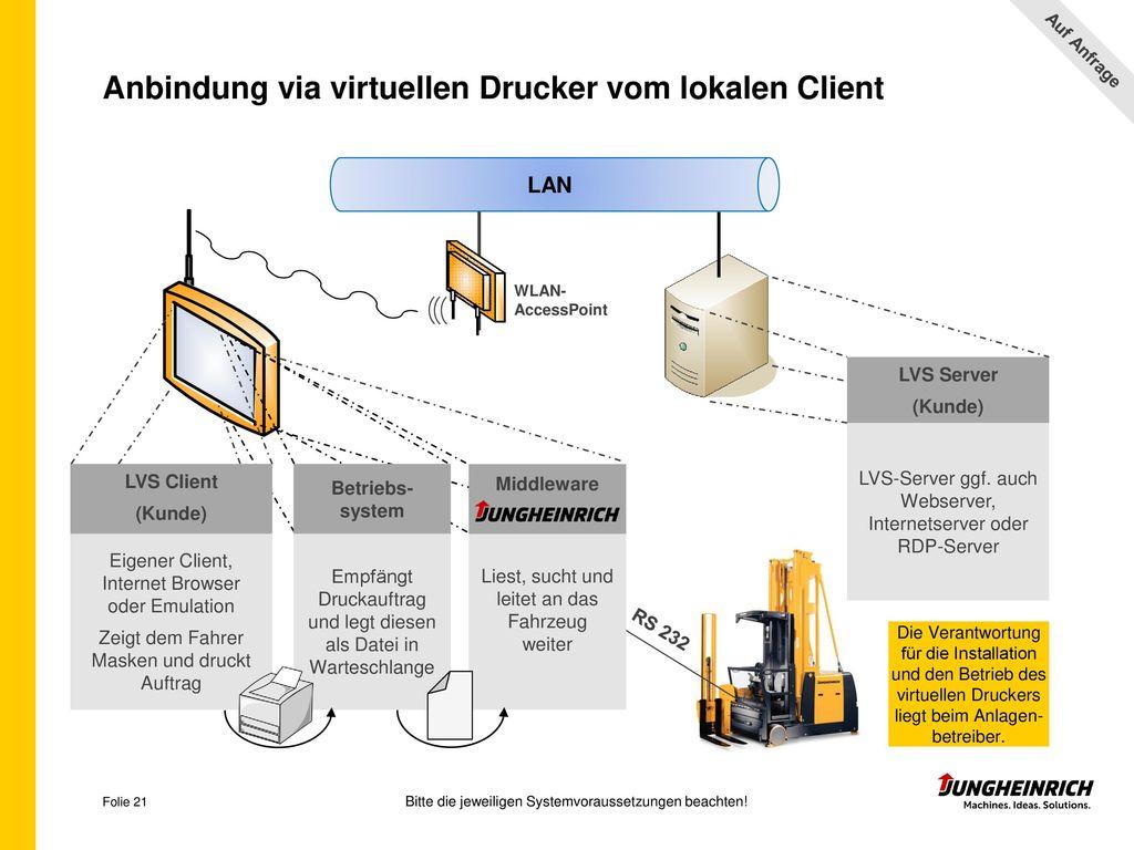 Anbindung via virtuellen Drucker vom lokalen Client