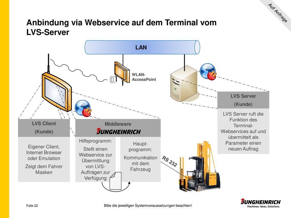 Anbindung via Webservice auf dem Terminal vom LVS-Server