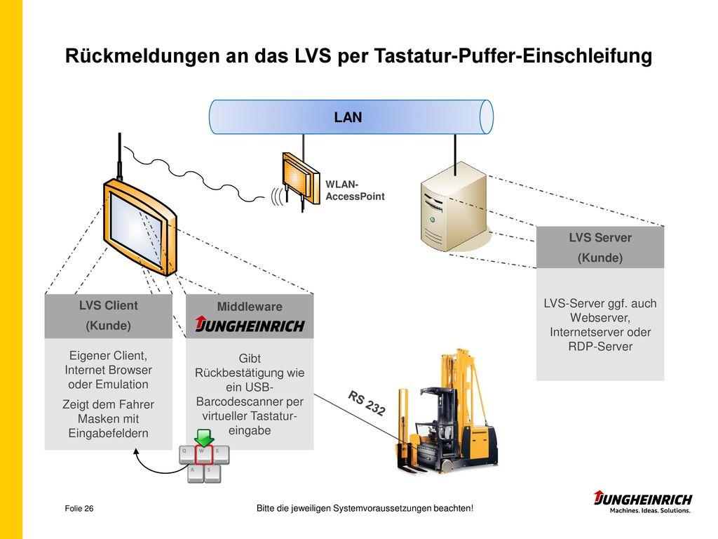 Rückmeldungen an das LVS per Tastatur-Puffer-Einschleifung