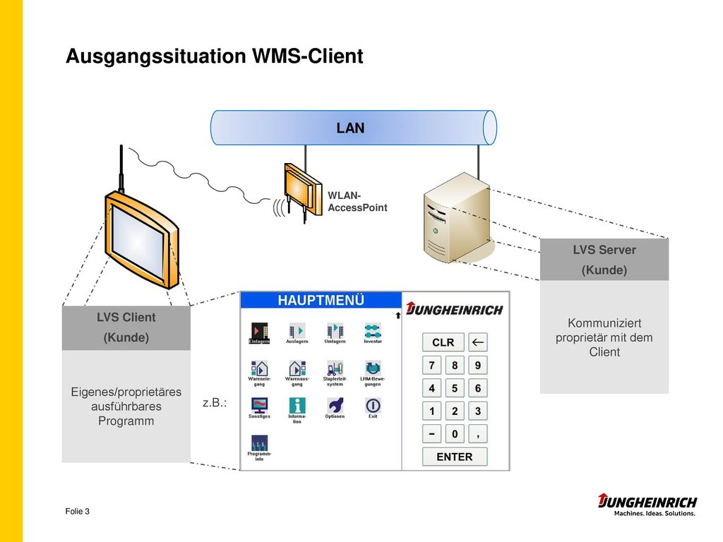 Ausgangssituation WMS-Client