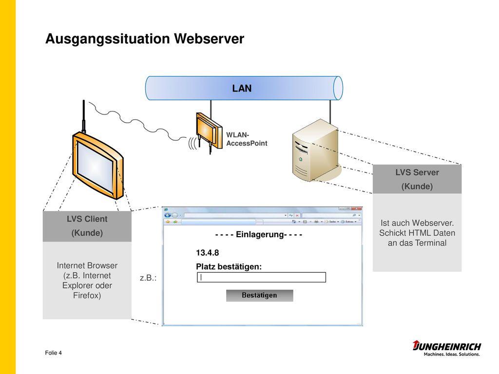 Ausgangssituation Webserver