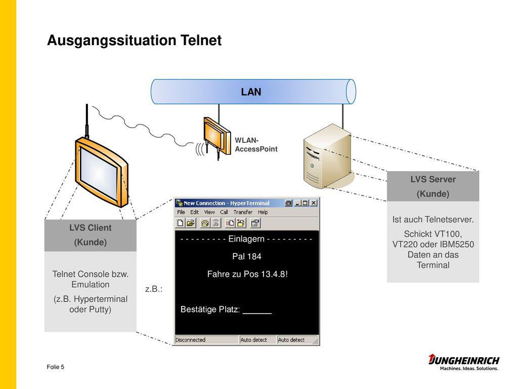 Ausgangssituation Telnet