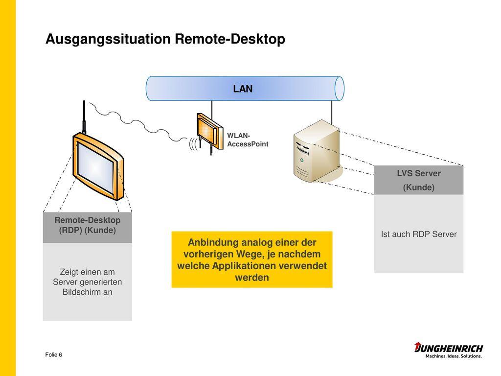 Ausgangssituation Remote-Desktop