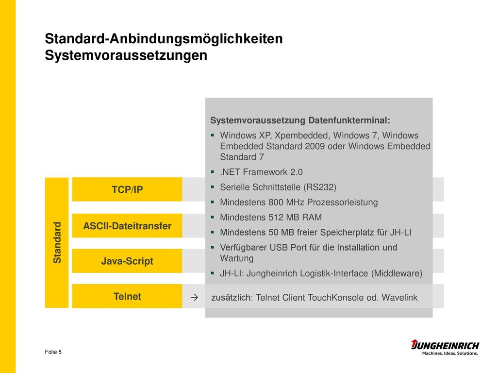 Standard-Anbindungsmöglichkeiten Systemvoraussetzungen