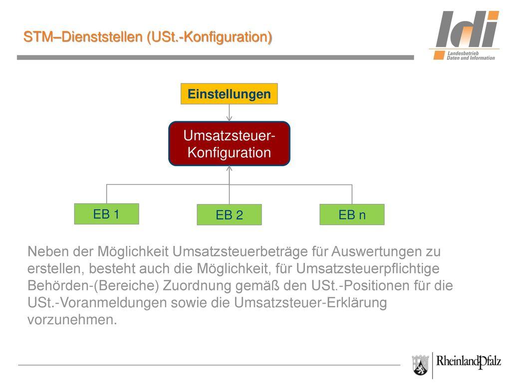 STM–Dienststellen (USt.-Konfiguration)