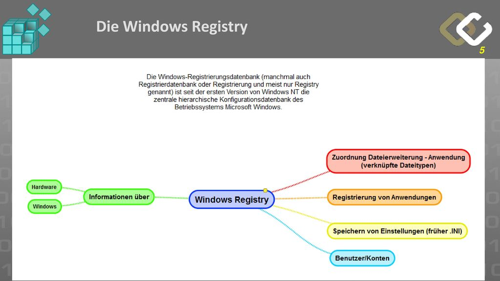 Die Windows Registry