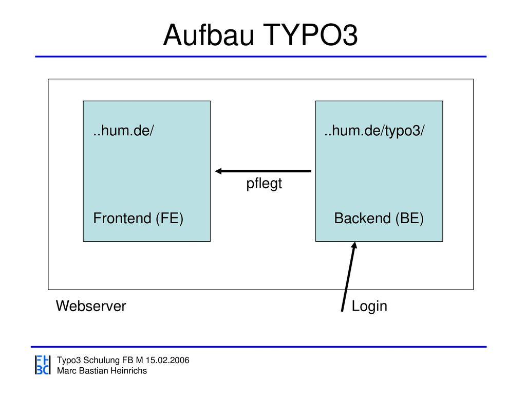 Aufbau TYPO3 ..hum.de/ ..hum.de/typo3/ pflegt Frontend (FE)