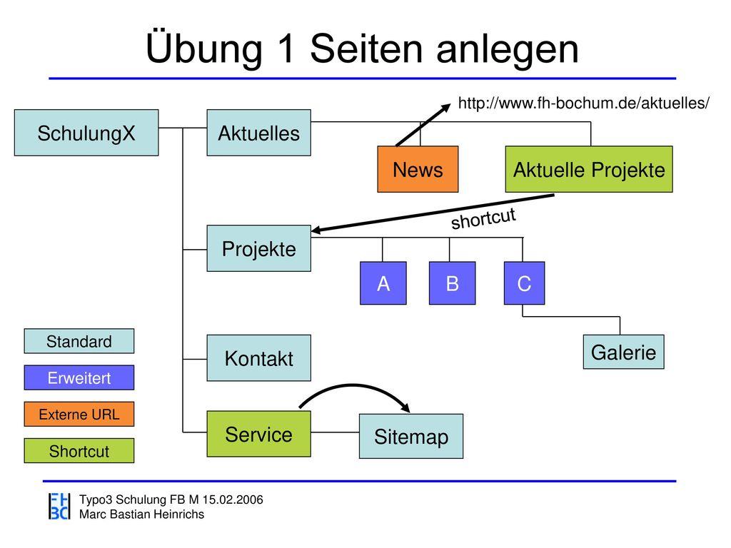 Übung 1 Seiten anlegen SchulungX Aktuelles News Aktuelle Projekte