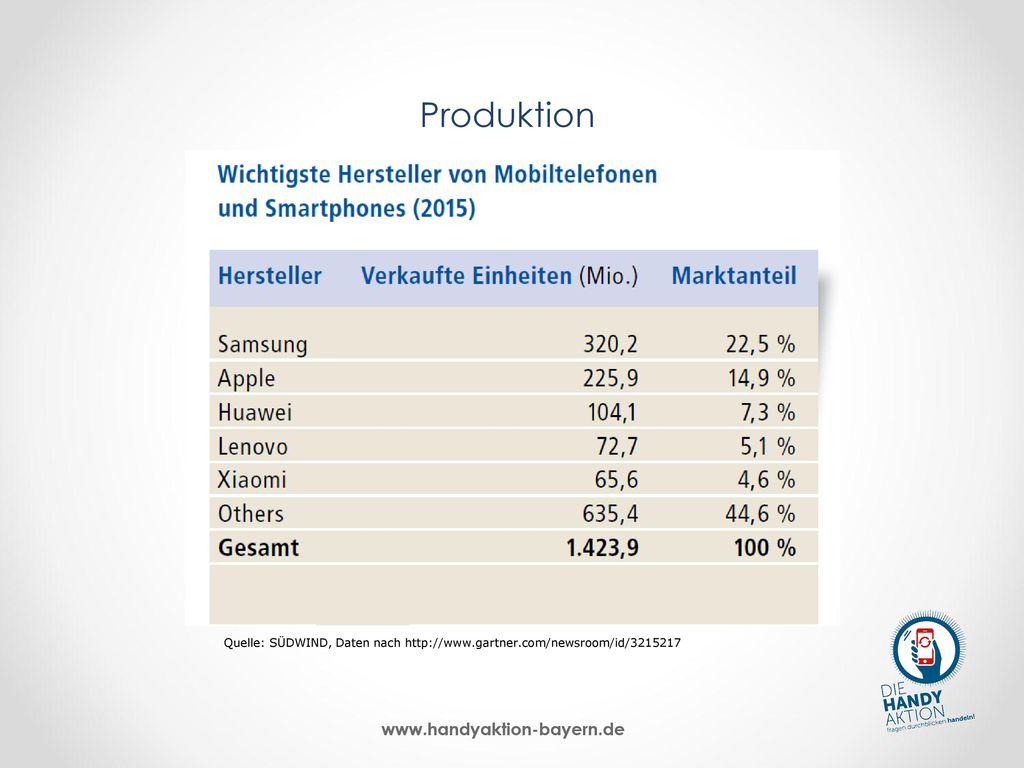 Produktion Kommen wir zum nächsten Schritt in der Wertschöpfungskette, der Produktion von Komponenten für das Handy und seine Fertigung: