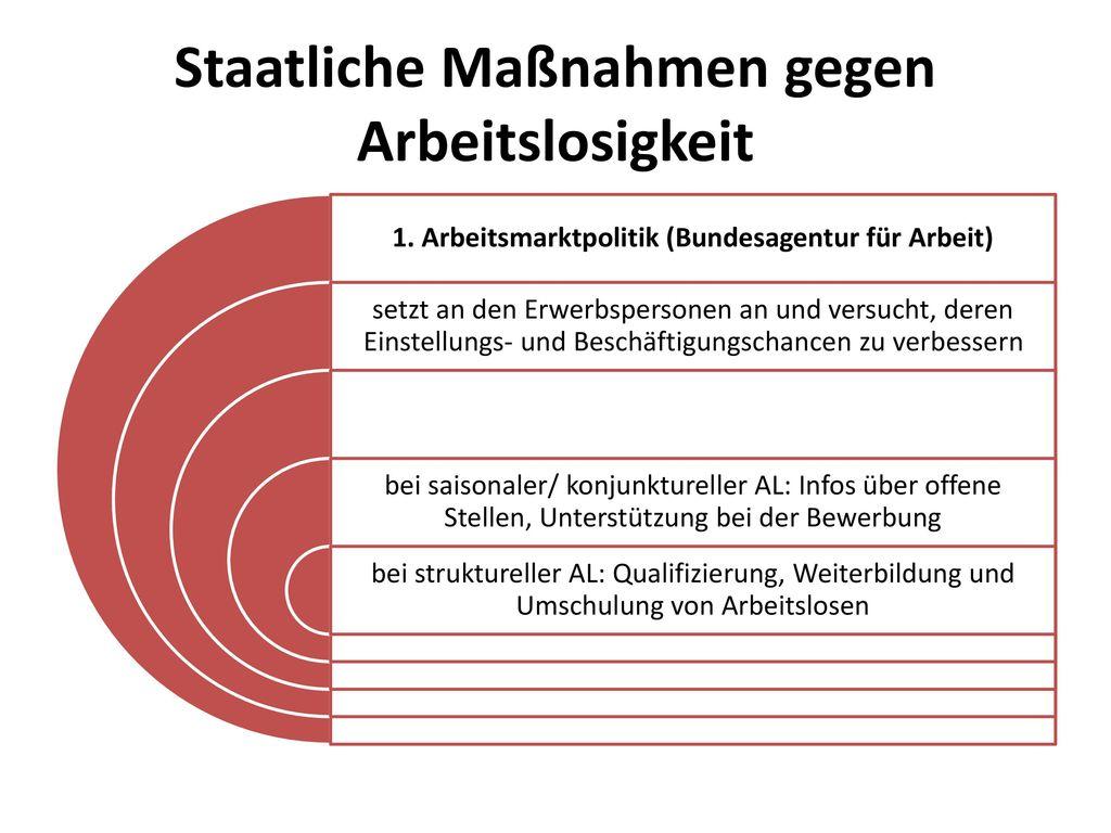 Staatliche Maßnahmen gegen Arbeitslosigkeit