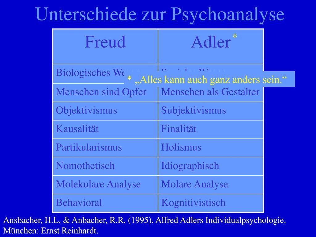 Unterschiede zur Psychoanalyse
