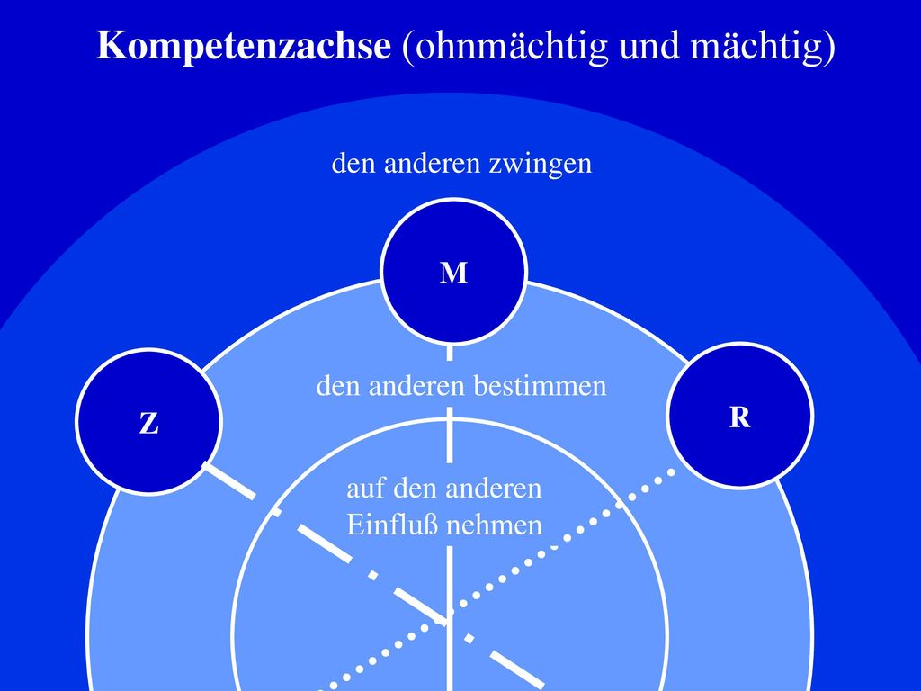 Kompetenzachse (ohnmächtig und mächtig)
