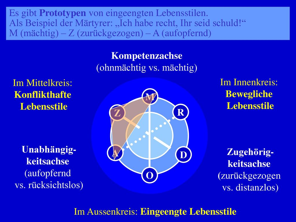 Klinisches Strukturmodell