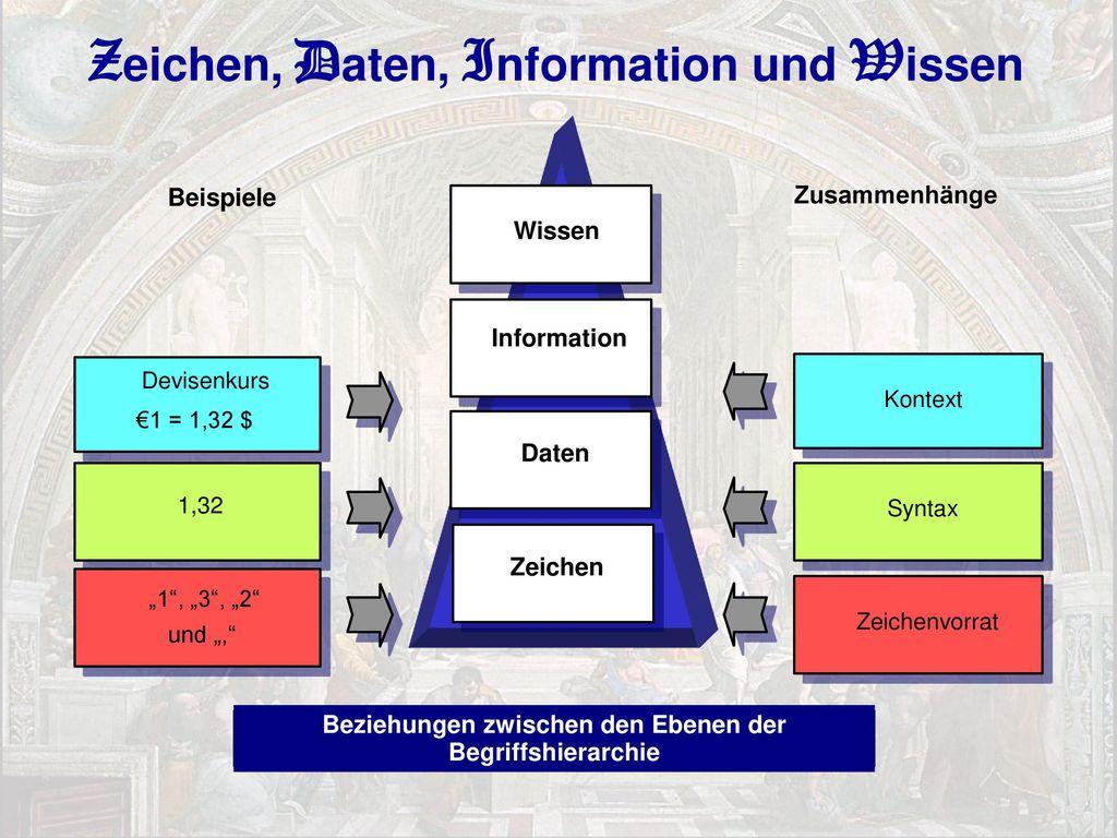 Zeichen, Daten, Information und Wissen