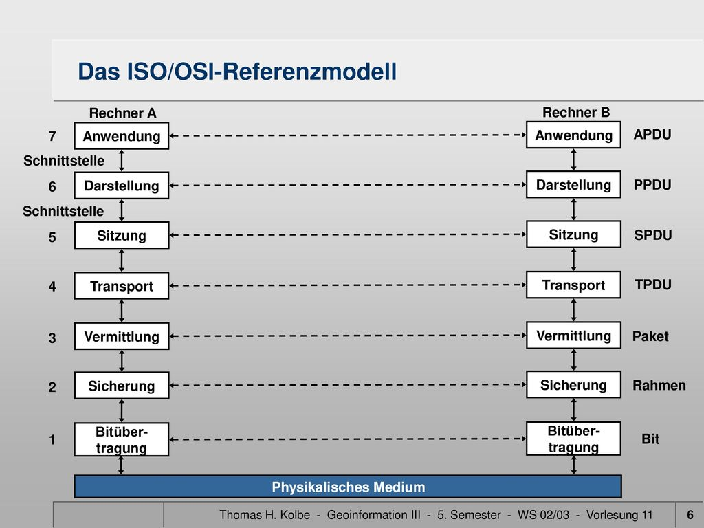 Das ISO/OSI-Referenzmodell