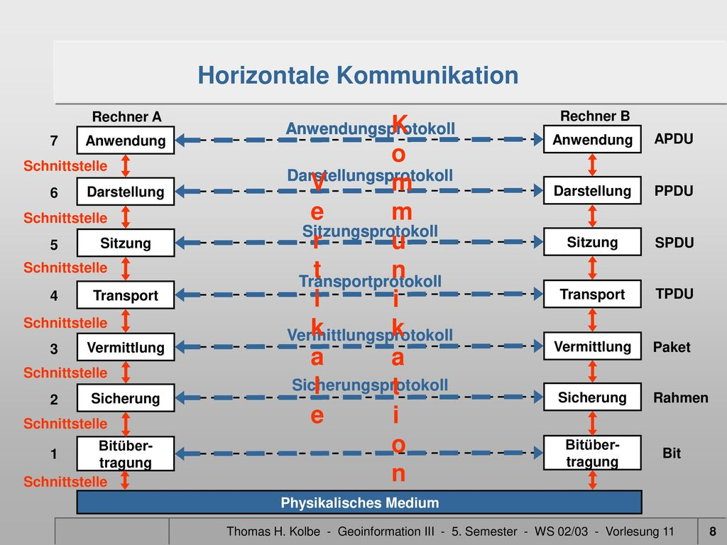 Horizontale Kommunikation Vertikale Kommunikation