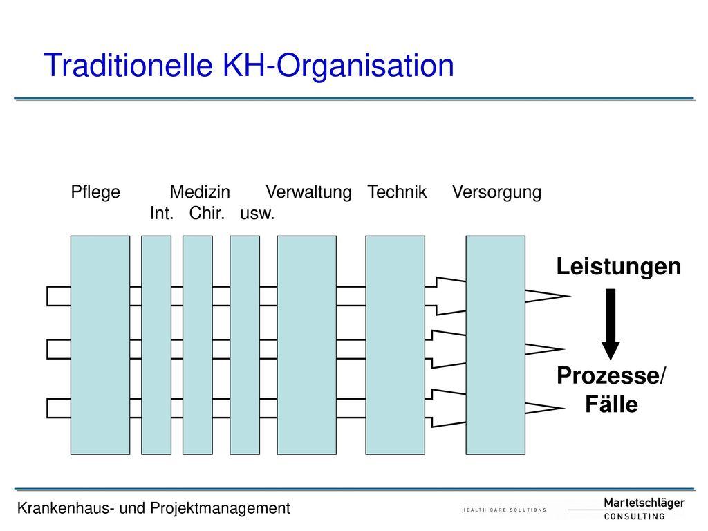 Traditionelle KH-Organisation