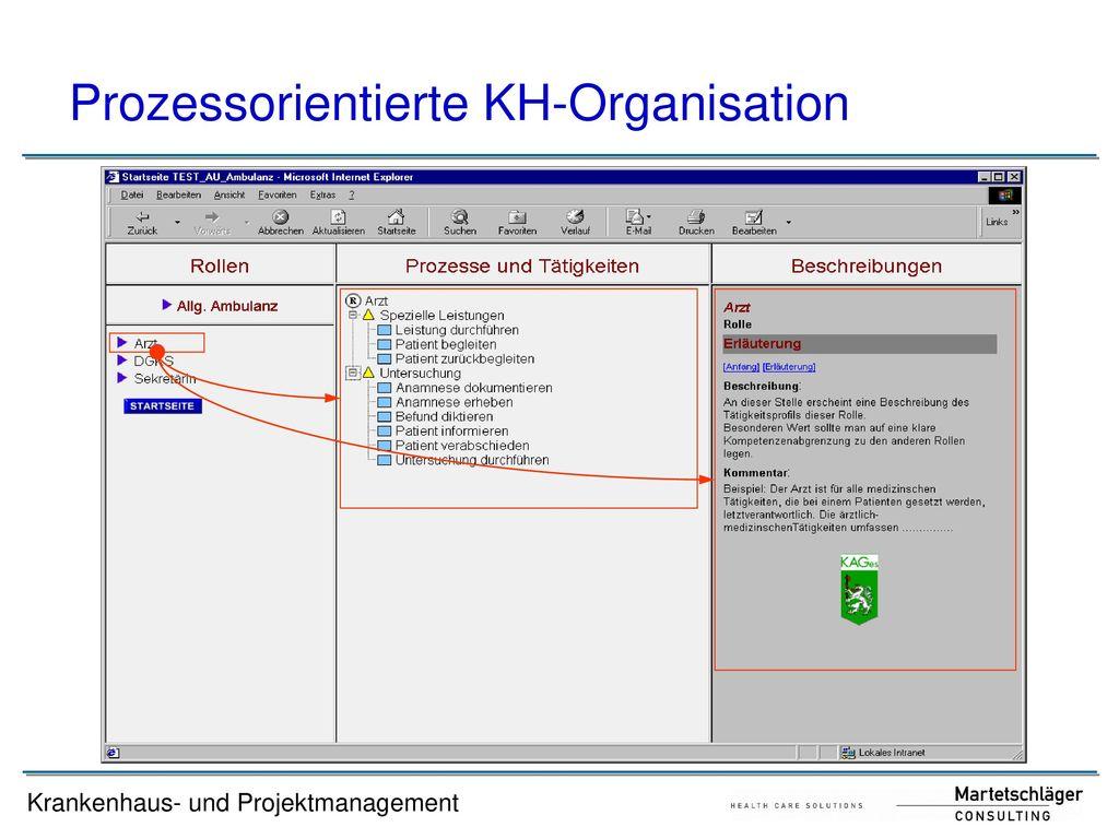 Prozessorientierte KH-Organisation