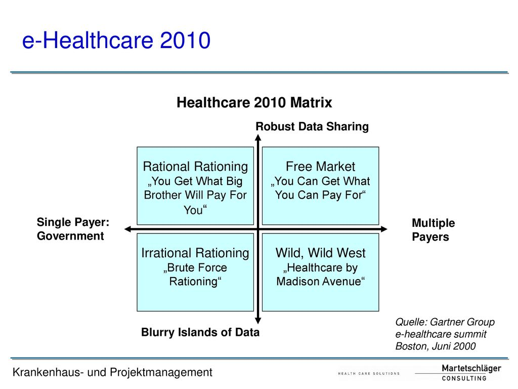 e-Healthcare 2010 Healthcare 2010 Matrix Rational Rationing