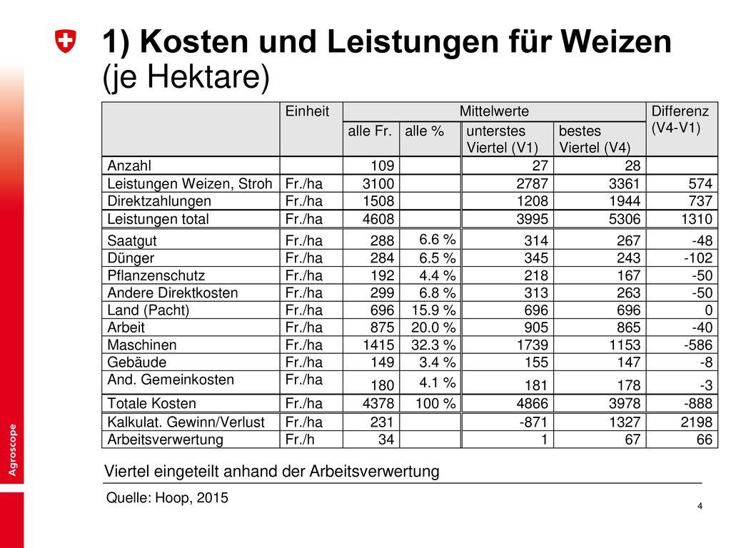 1) Kosten und Leistungen für Weizen (je Hektare)