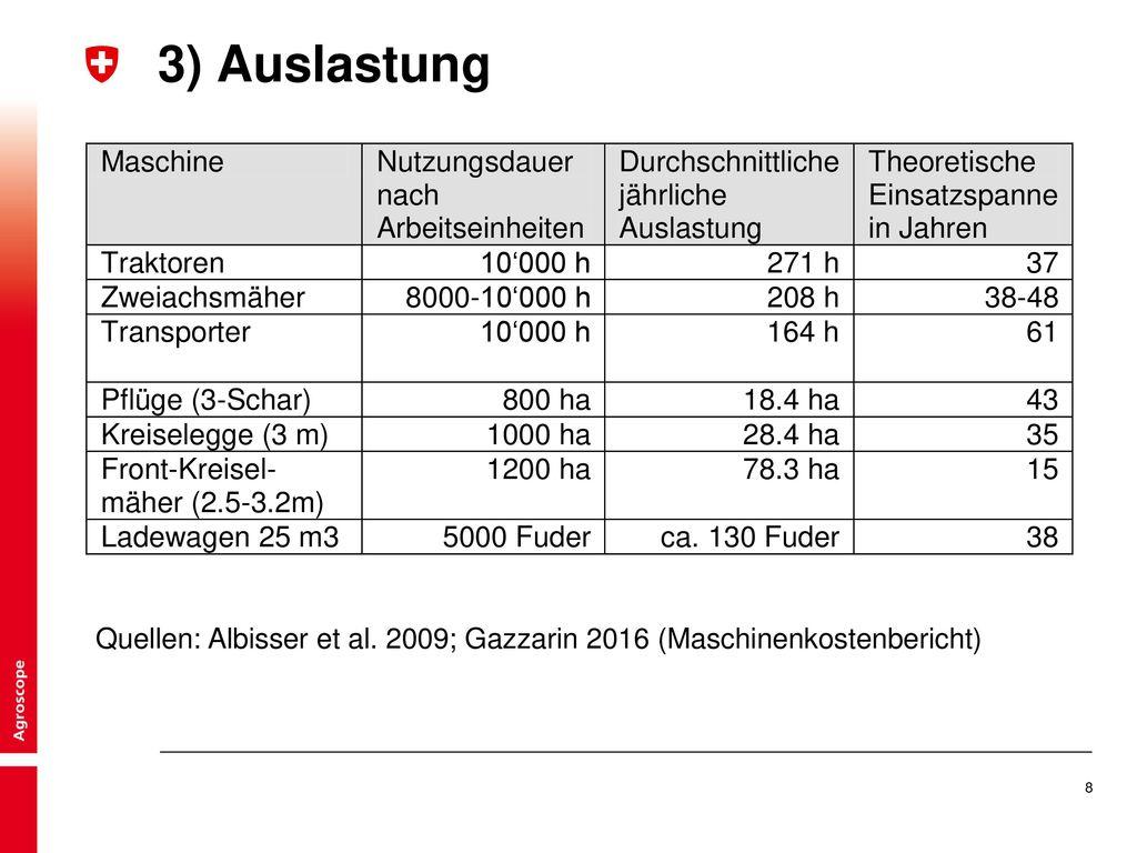 3) Auslastung Quellen: Albisser et al. 2009; Gazzarin 2016 (Maschinenkostenbericht)