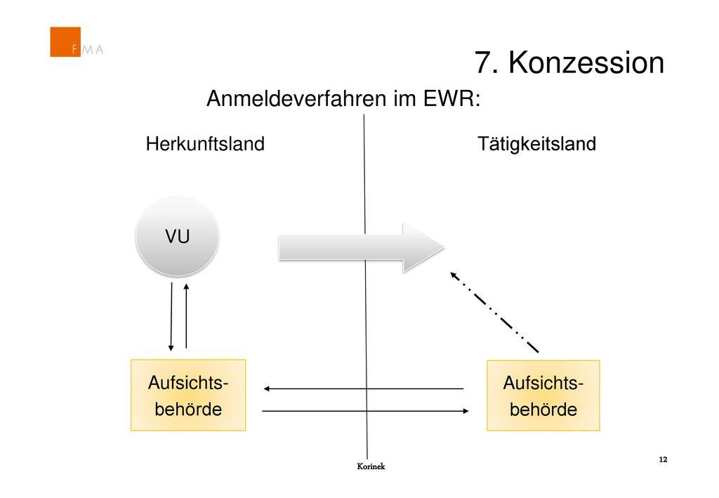 Anmeldeverfahren im EWR: