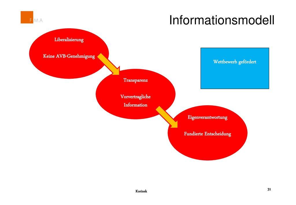 Informationsmodell Liberalisierung Keine AVB-Genehmigung