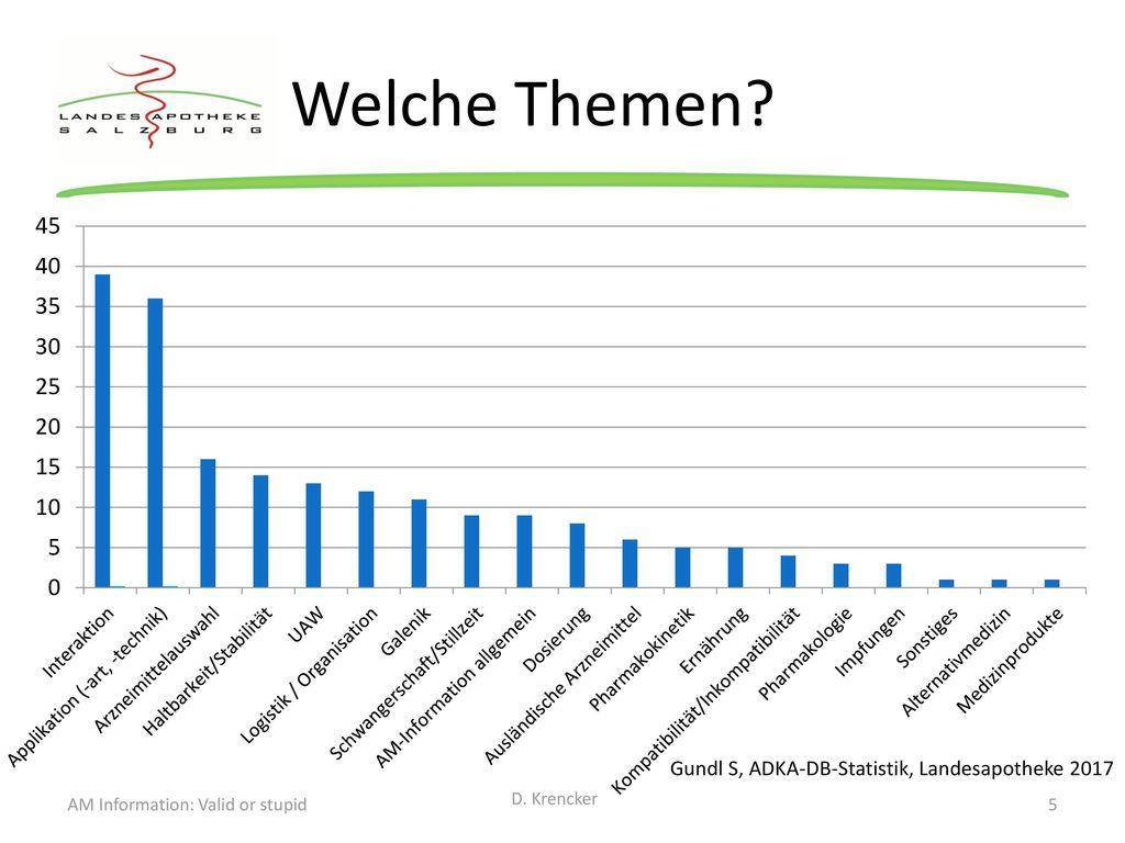 Welche Themen Gundl S, ADKA-DB-Statistik, Landesapotheke 2017