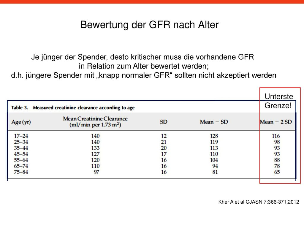 Bewertung der GFR nach Alter