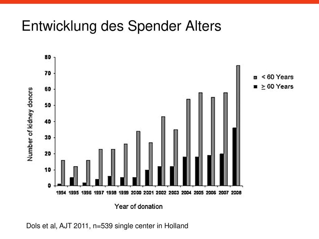 Entwicklung des Spender Alters