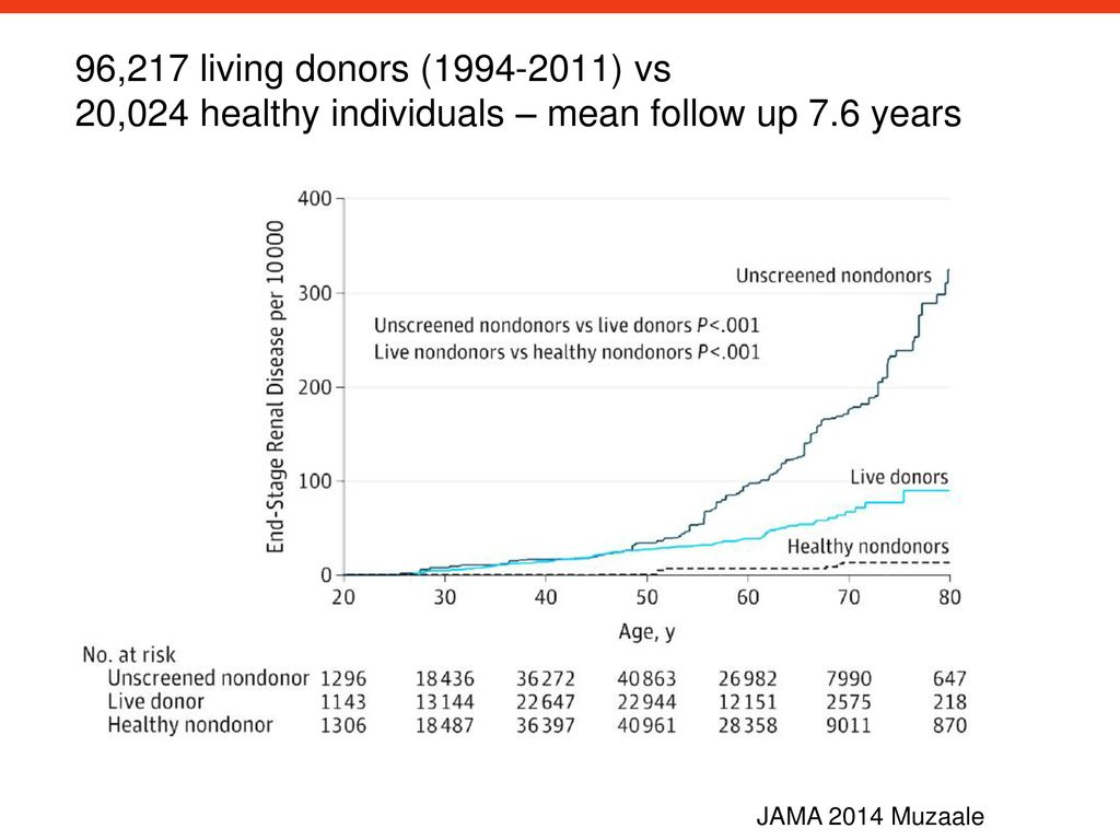 96,217 living donors ( ) vs 20,024 healthy individuals – mean follow up 7.6 years