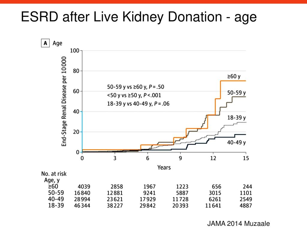 ESRD after Live Kidney Donation - age