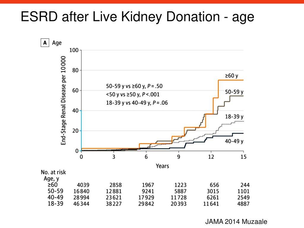 ESRD after Live Kidney Donation - age
