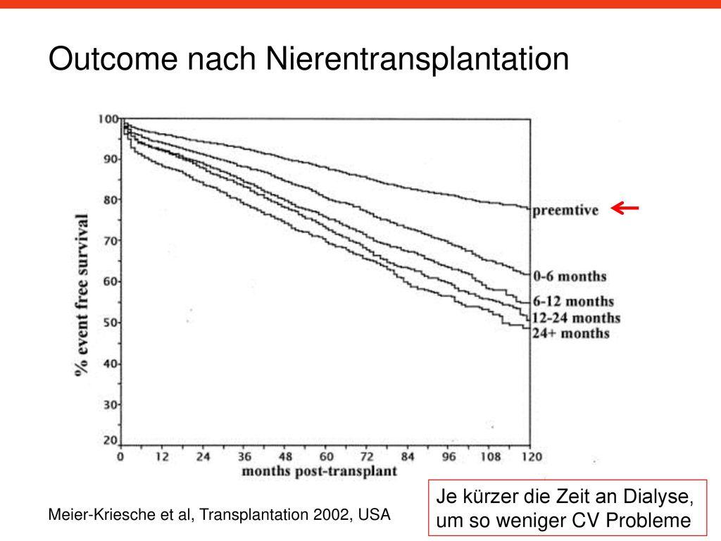 Outcome nach Nierentransplantation