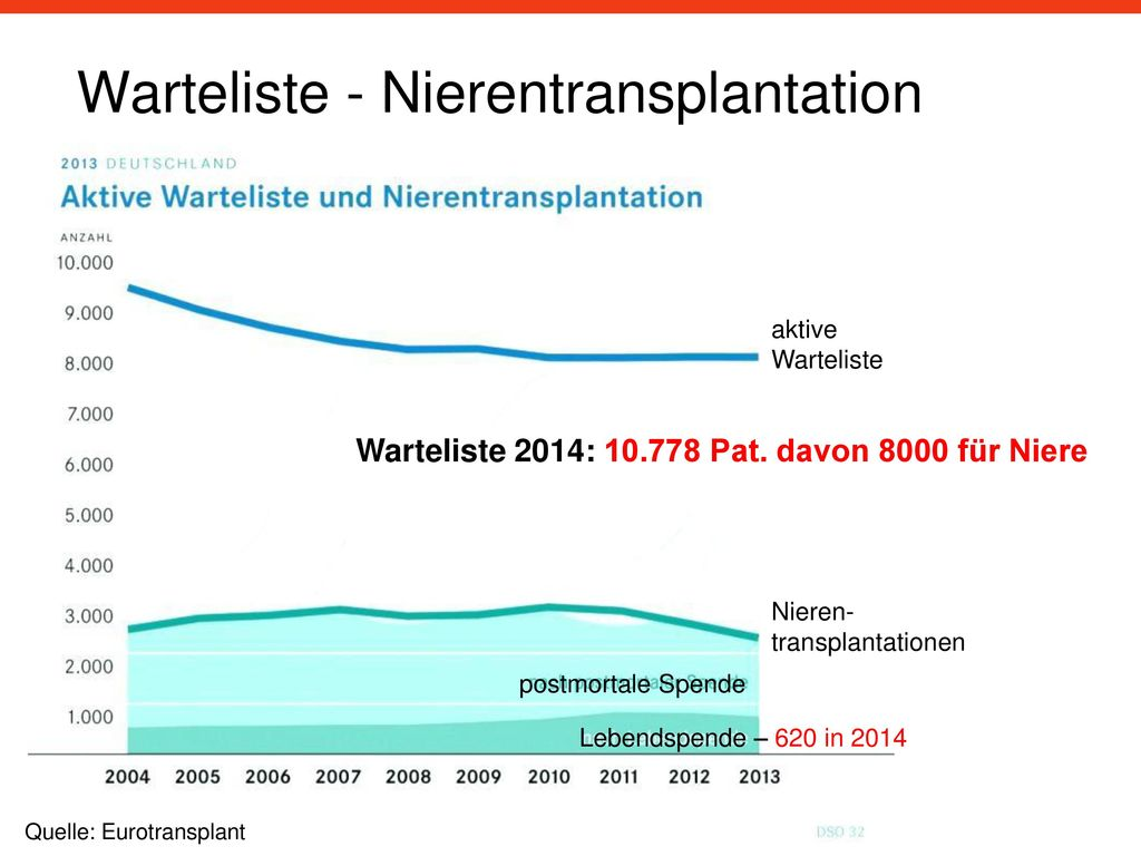 Warteliste - Nierentransplantation