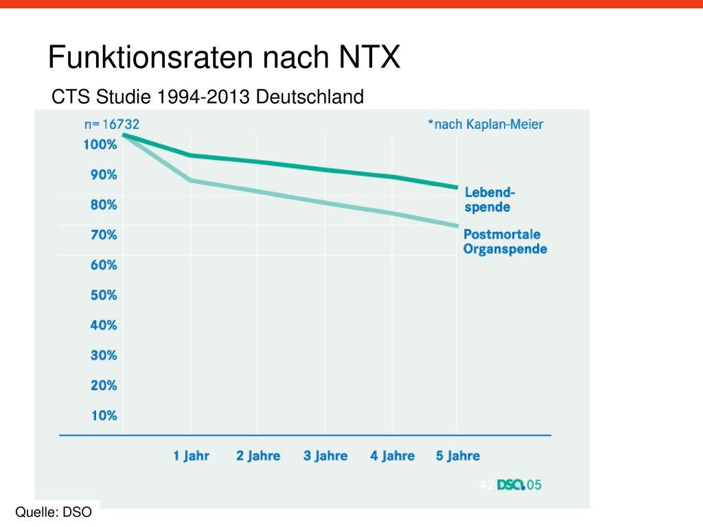 Funktionsraten nach NTX