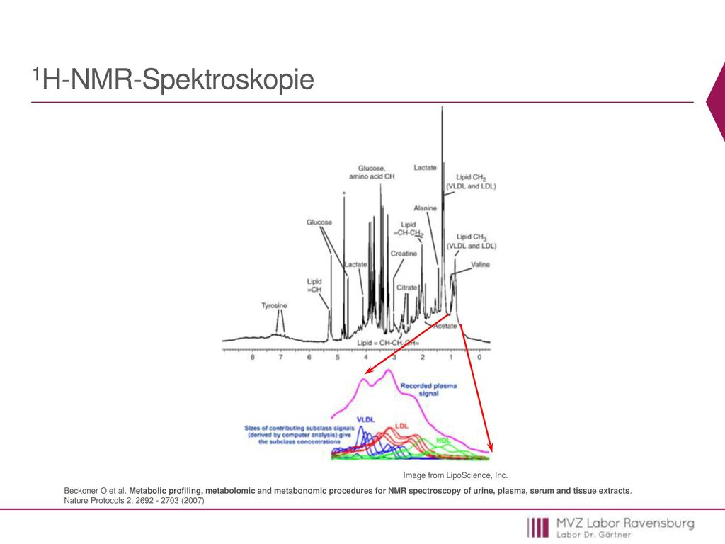 1H-NMR-Spektroskopie Image from LipoScience, Inc.