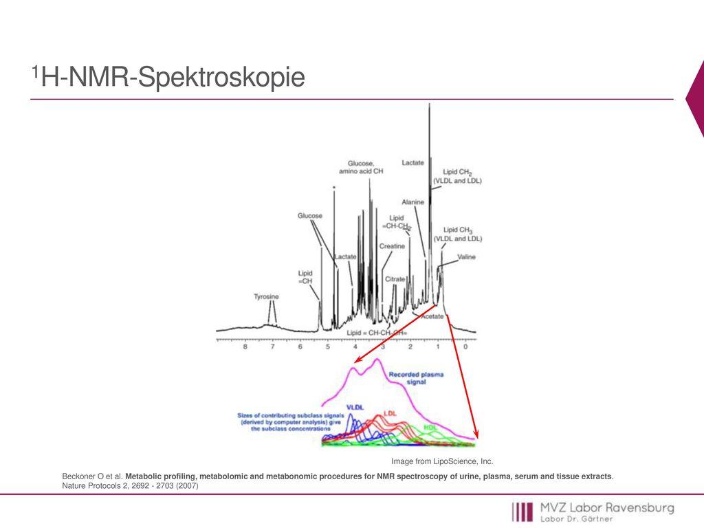 1H-NMR-Spektroskopie Image from LipoScience, Inc.