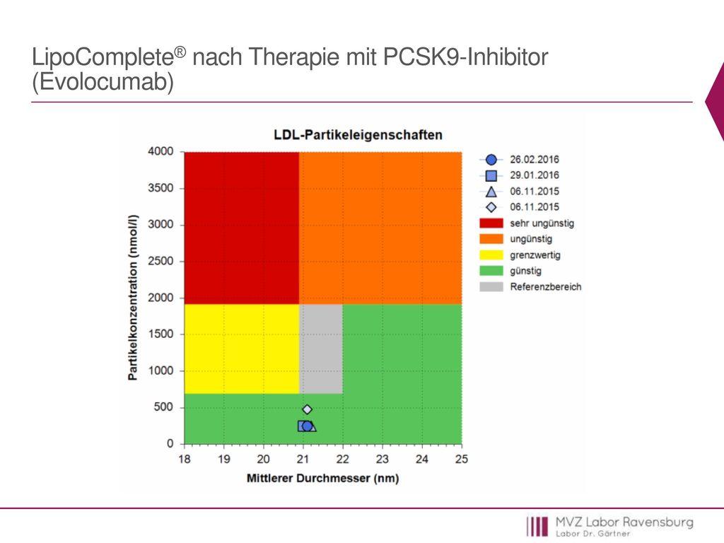 LipoComplete® nach Therapie mit PCSK9-Inhibitor (Evolocumab)