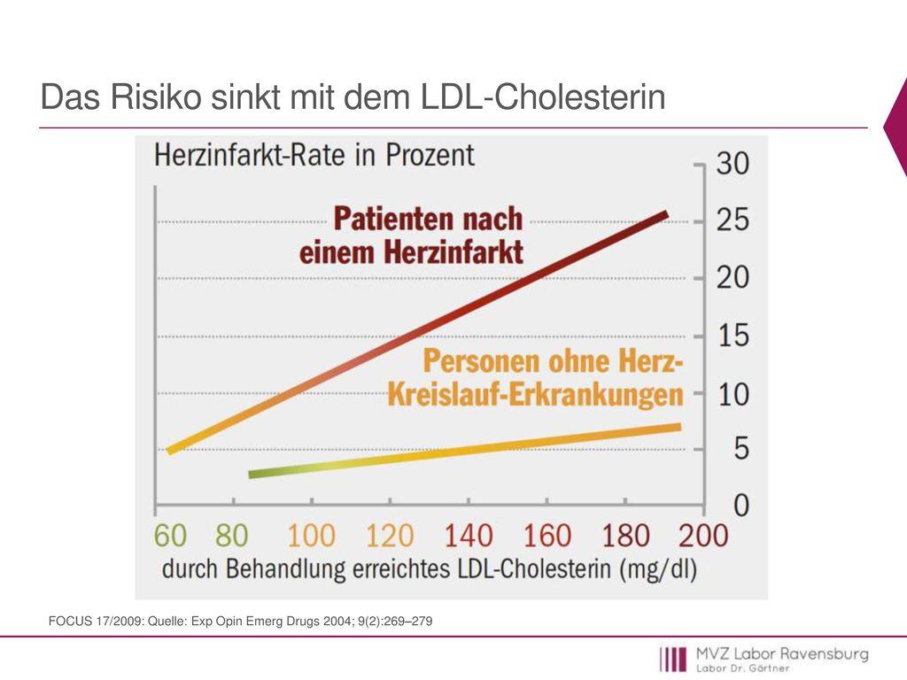 Das Risiko sinkt mit dem LDL-Cholesterin