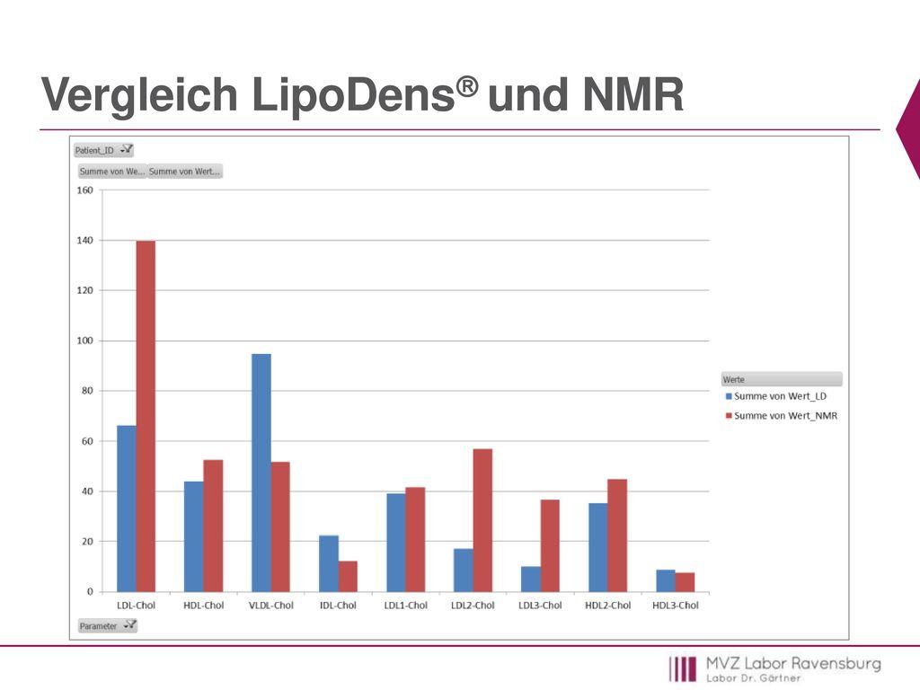 Vergleich LipoDens und NMR